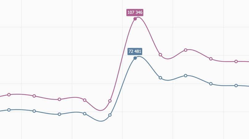 График посещаемости после смены аватарки